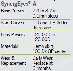 Lens Parameters_SynergEyes A