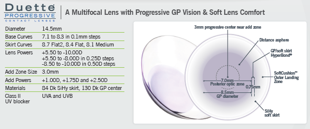 New Hybrid Contact Lens For Presbyopes