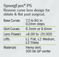 Parameters SynergEyes PS_M0111-F