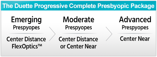 The Duette Progressive Complete Presbyopic Package