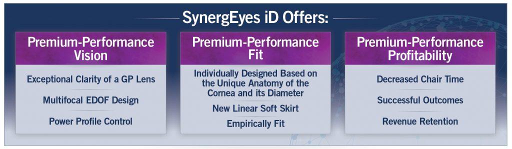 SynergEyes iD Offers Premium-Performance Vision, Premium-Performance Fit, Premium-Performance Profitability