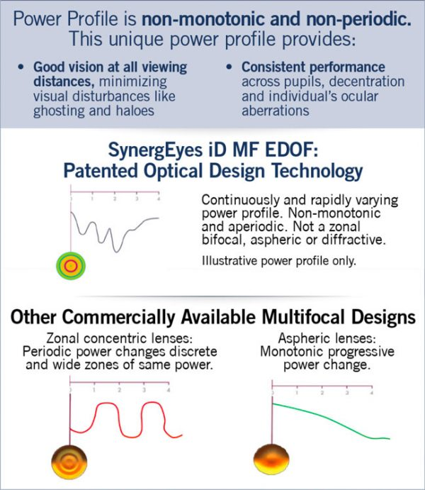 SynergEyes-iD-EDOF_650x748